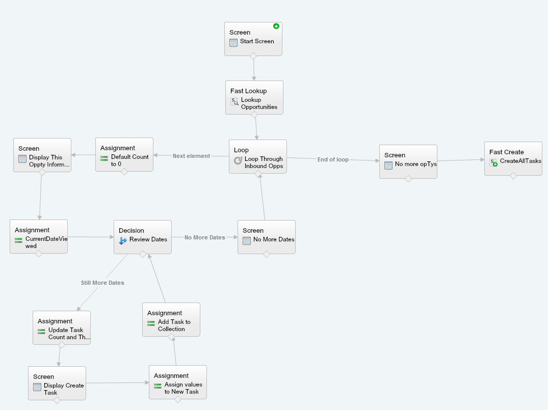 Overview of all the elements in the flow