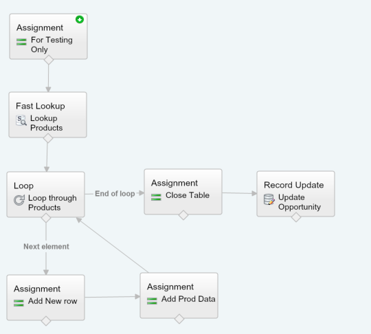 Process Builder Flow Email Templates Awesomeness The Wizard News