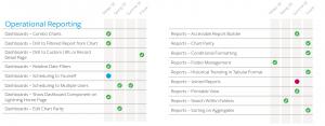 Sample of Salesforce Lightning Roadmap